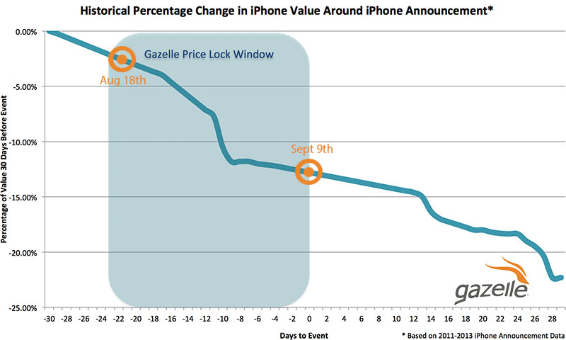 iphone price drop history iphone 6 release affect on trade in market is record 3444