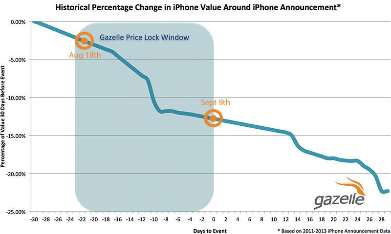Gazelle Iphone  Trade In