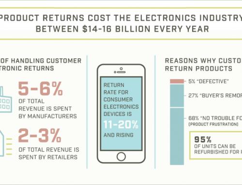 4 Ways Reverse Logistics Adds Value To Customer Returns