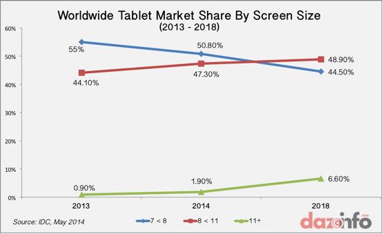 Tablet-mkt-share-screensize