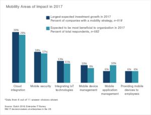 enterprise_it_mobility_impact_1
