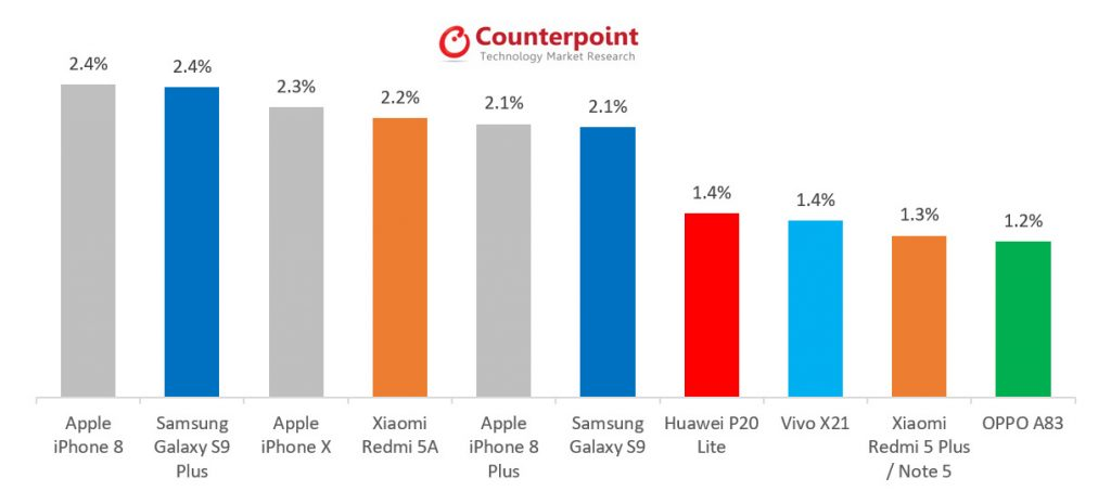 HOBI Counterpoint Research Phone Sales